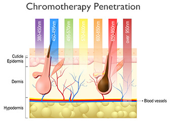 Chromtherapy Penetration